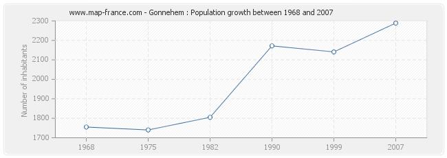 Population Gonnehem