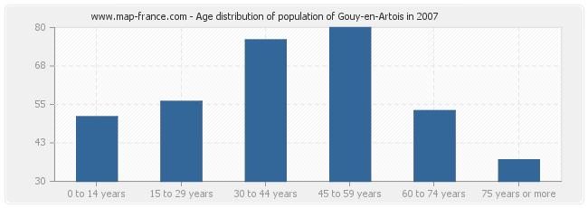 Age distribution of population of Gouy-en-Artois in 2007