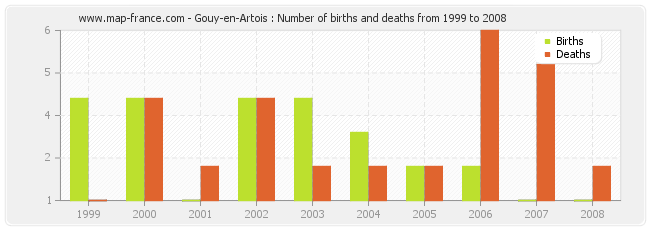 Gouy-en-Artois : Number of births and deaths from 1999 to 2008