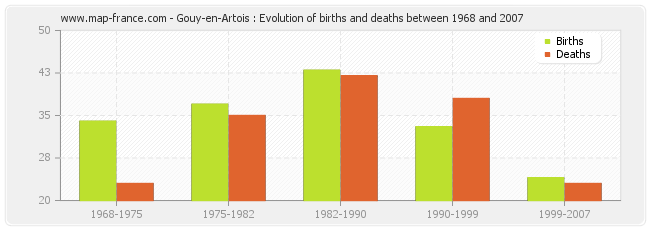 Gouy-en-Artois : Evolution of births and deaths between 1968 and 2007