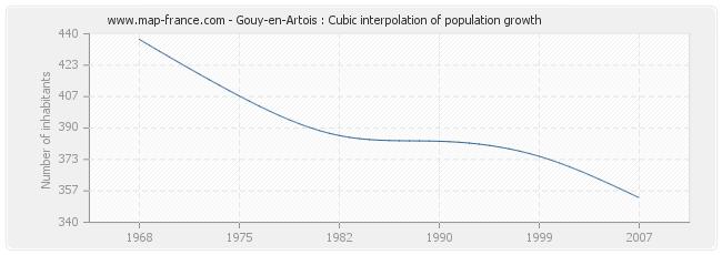 Gouy-en-Artois : Cubic interpolation of population growth