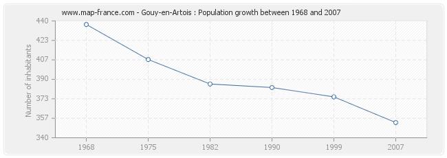 Population Gouy-en-Artois