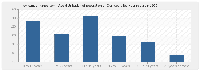 Age distribution of population of Graincourt-lès-Havrincourt in 1999
