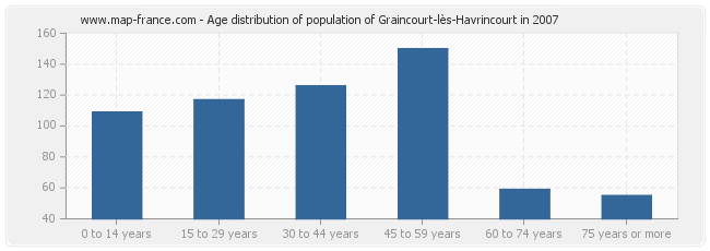 Age distribution of population of Graincourt-lès-Havrincourt in 2007