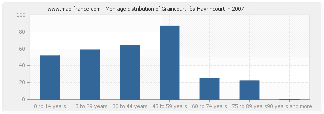 Men age distribution of Graincourt-lès-Havrincourt in 2007