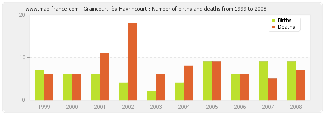 Graincourt-lès-Havrincourt : Number of births and deaths from 1999 to 2008