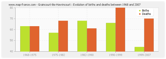 Graincourt-lès-Havrincourt : Evolution of births and deaths between 1968 and 2007