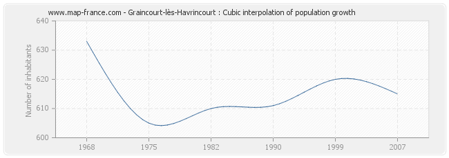 Graincourt-lès-Havrincourt : Cubic interpolation of population growth