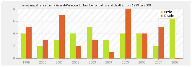 Grand-Rullecourt : Number of births and deaths from 1999 to 2008