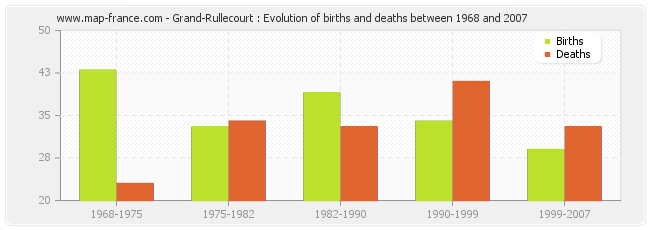 Grand-Rullecourt : Evolution of births and deaths between 1968 and 2007