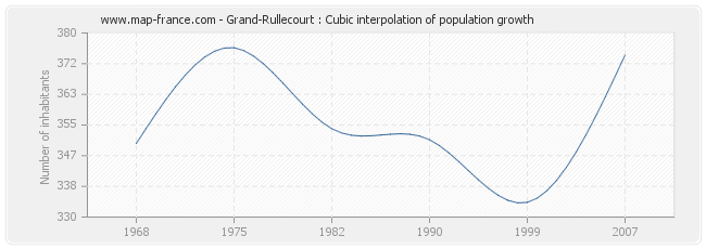 Grand-Rullecourt : Cubic interpolation of population growth