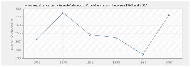 Population Grand-Rullecourt