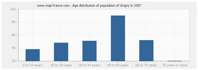 Age distribution of population of Grigny in 2007