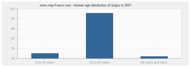 Women age distribution of Grigny in 2007
