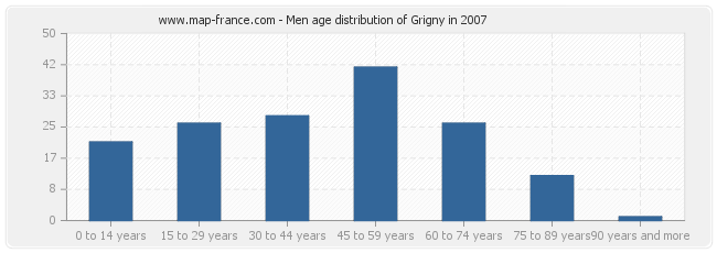 Men age distribution of Grigny in 2007
