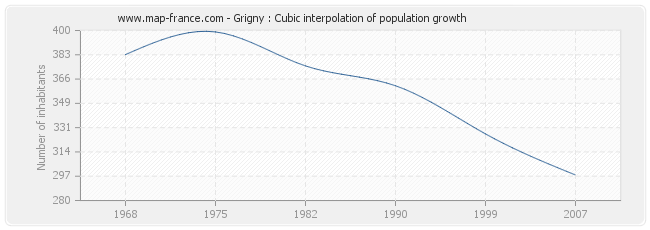 Grigny : Cubic interpolation of population growth