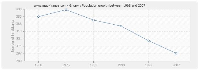 Population Grigny