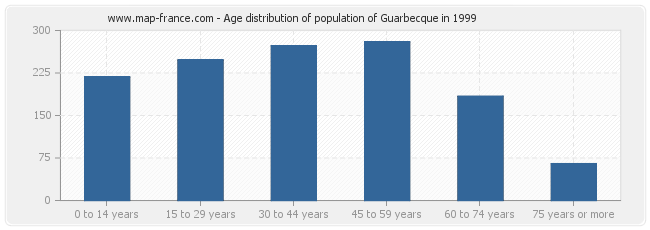 Age distribution of population of Guarbecque in 1999