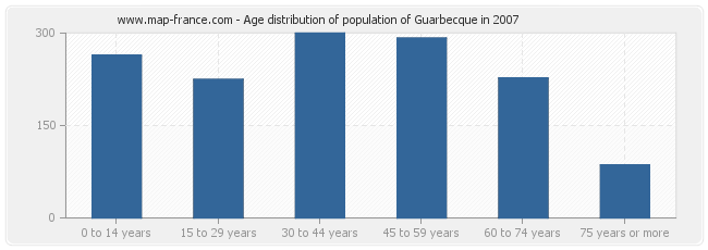 Age distribution of population of Guarbecque in 2007