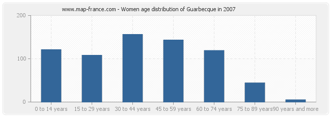 Women age distribution of Guarbecque in 2007