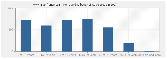 Men age distribution of Guarbecque in 2007