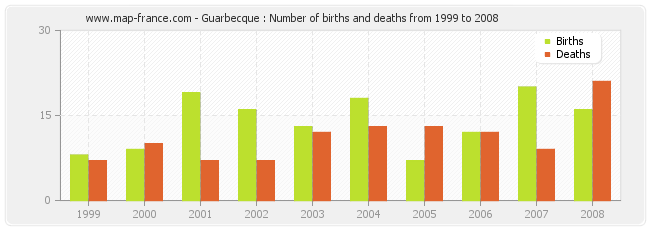 Guarbecque : Number of births and deaths from 1999 to 2008