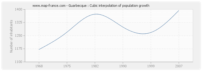 Guarbecque : Cubic interpolation of population growth