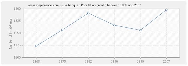 Population Guarbecque