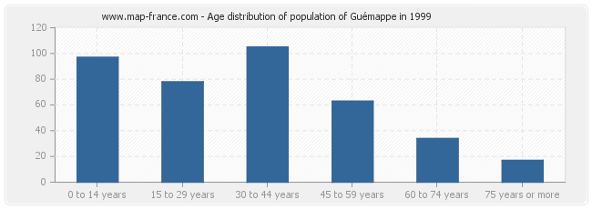 Age distribution of population of Guémappe in 1999
