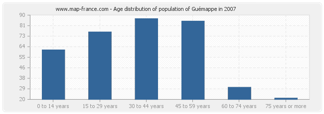 Age distribution of population of Guémappe in 2007