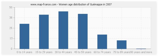 Women age distribution of Guémappe in 2007