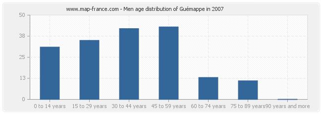 Men age distribution of Guémappe in 2007