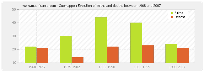 Guémappe : Evolution of births and deaths between 1968 and 2007