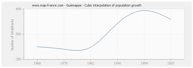 Guémappe : Cubic interpolation of population growth