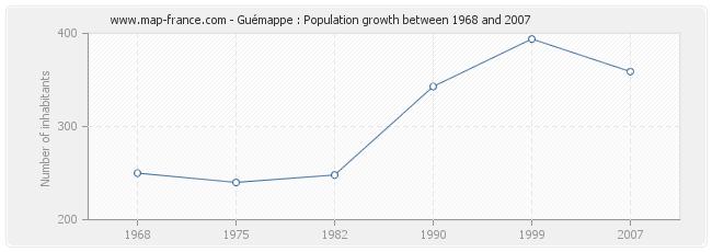 Population Guémappe