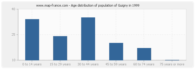 Age distribution of population of Guigny in 1999