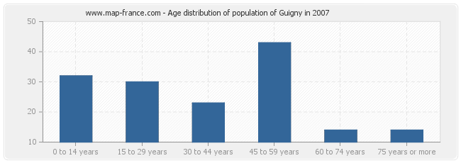 Age distribution of population of Guigny in 2007