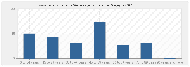 Women age distribution of Guigny in 2007