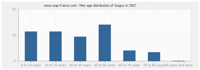 Men age distribution of Guigny in 2007