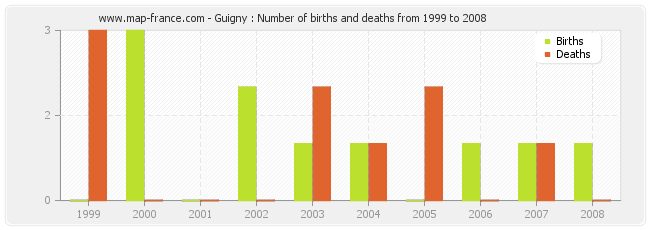 Guigny : Number of births and deaths from 1999 to 2008