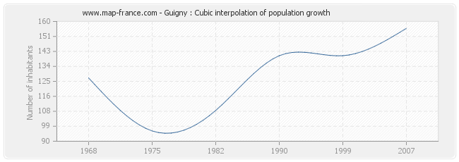Guigny : Cubic interpolation of population growth
