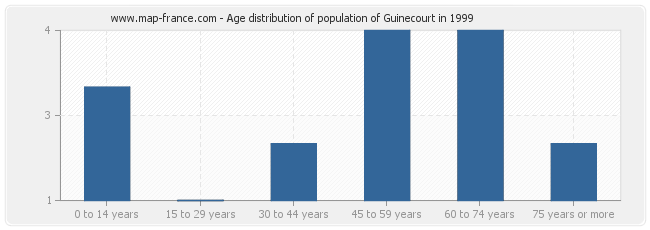 Age distribution of population of Guinecourt in 1999