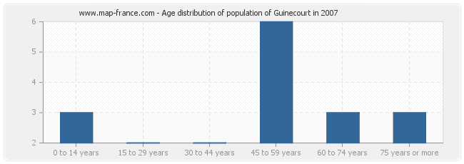 Age distribution of population of Guinecourt in 2007