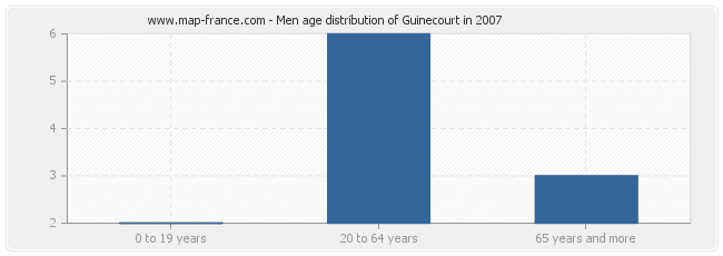 Men age distribution of Guinecourt in 2007