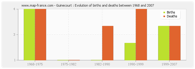 Guinecourt : Evolution of births and deaths between 1968 and 2007