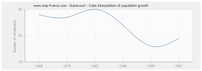 Guinecourt : Cubic interpolation of population growth