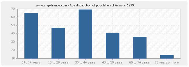 Age distribution of population of Guisy in 1999
