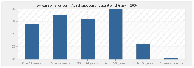 Age distribution of population of Guisy in 2007