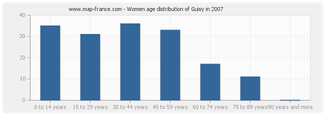 Women age distribution of Guisy in 2007