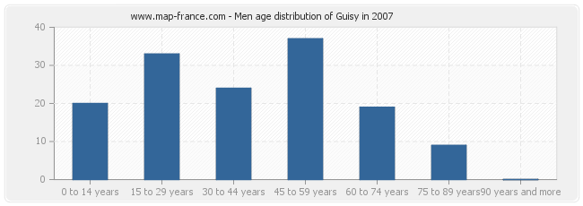 Men age distribution of Guisy in 2007
